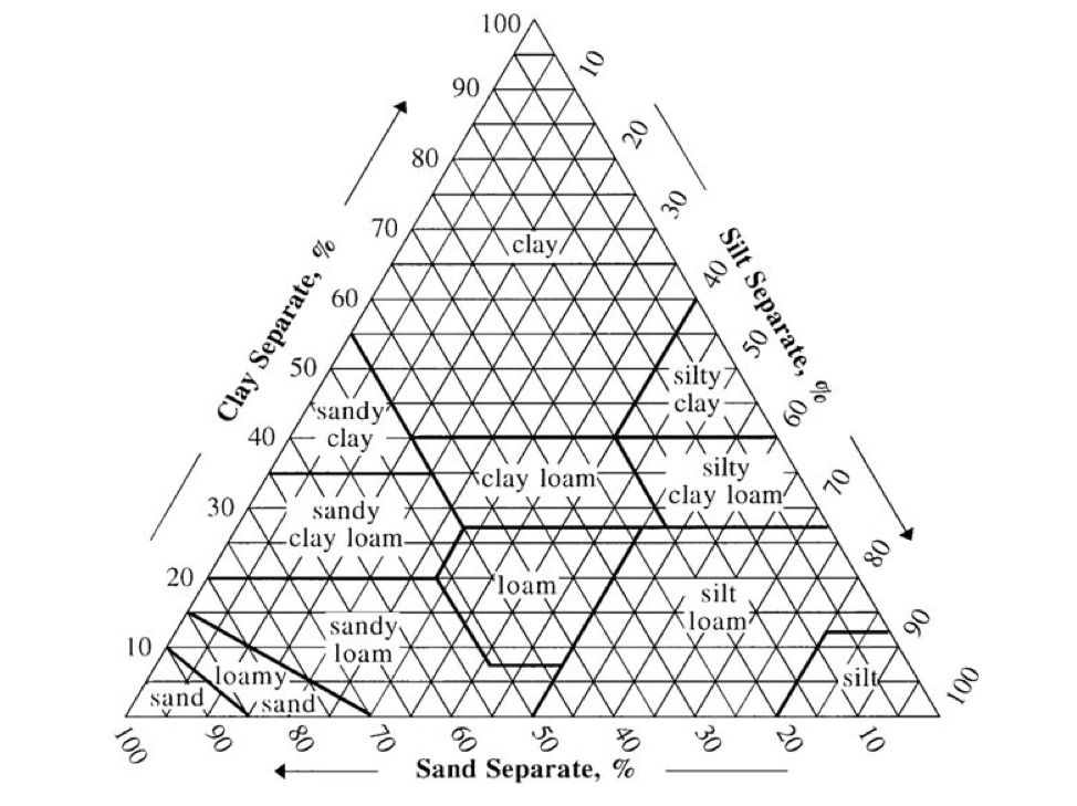 soil-texture-triangle